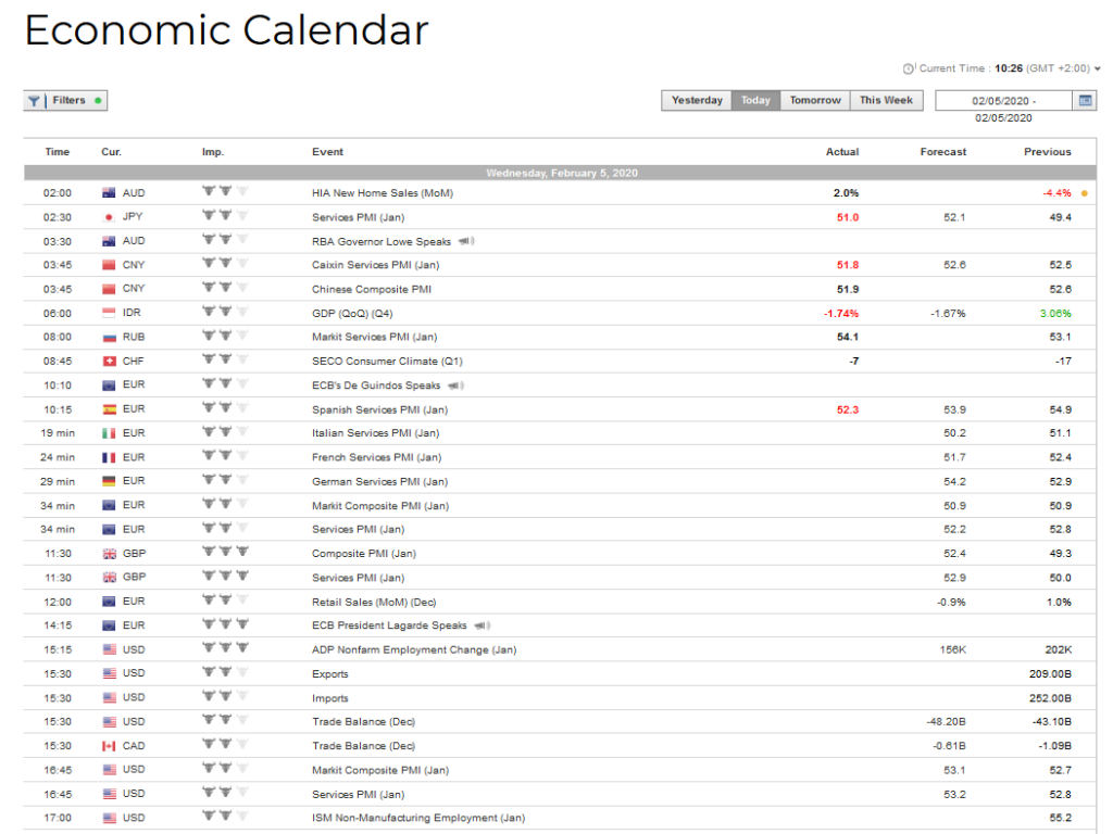 Finq Review: Economic Calendar