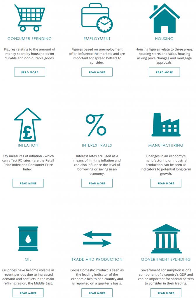 Spreadex Economic Indicators