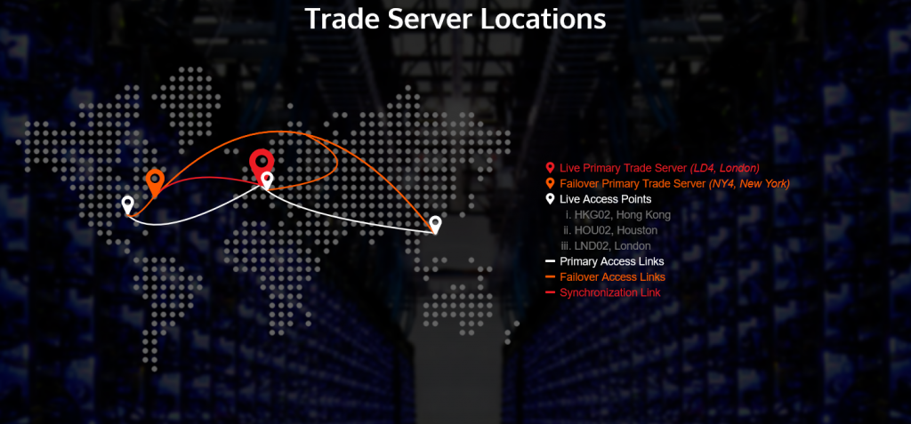 TriumphFX Review: Trading Server Locations