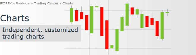 iFOREX Review: Charts