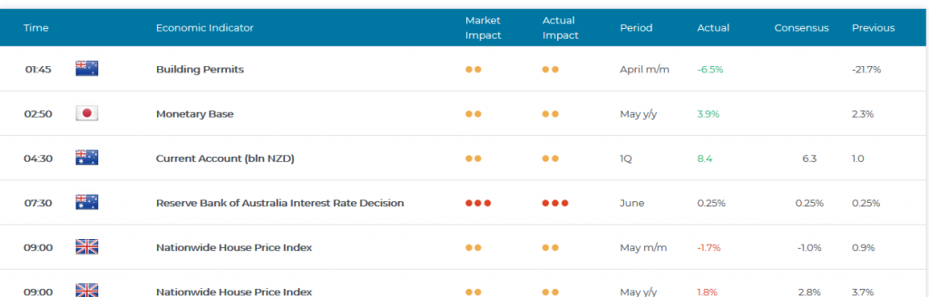 DeltaStock Review: Economic Calendar