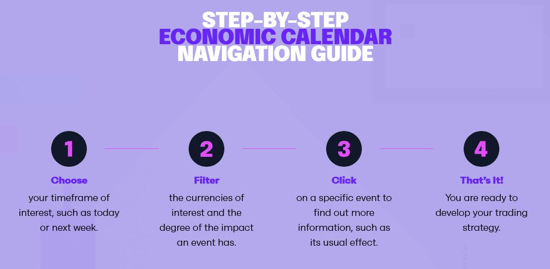 Eurotrader Economic Calendar
