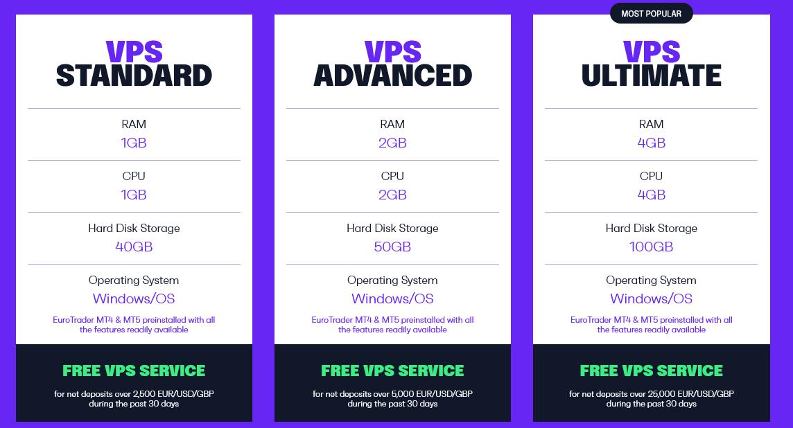Eurotrader Virtual Private Server