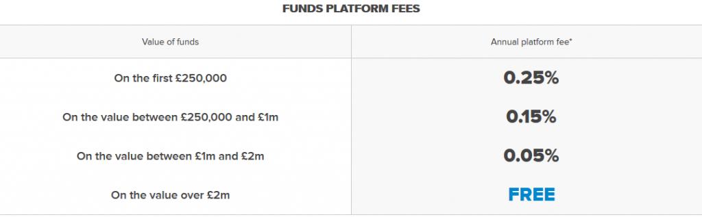 FinecoBank Review: Platform Fees