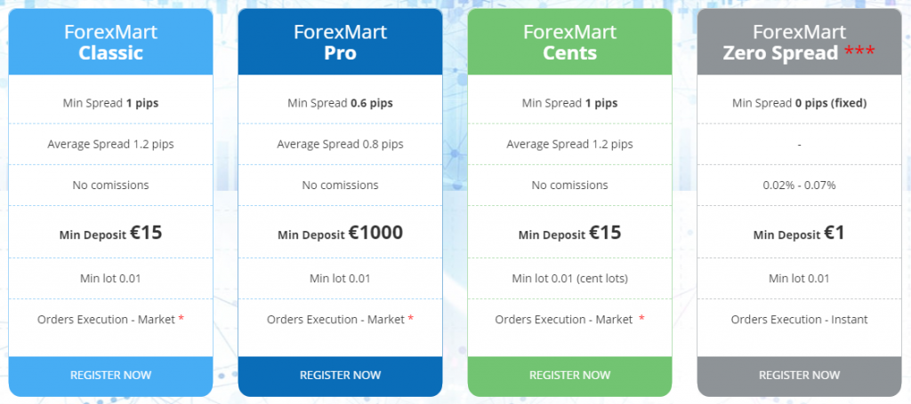 ForexMart Review: Account Types