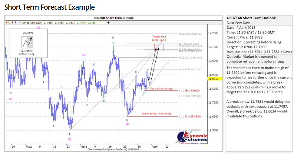 Khwezi Trade Review: Market Forecast