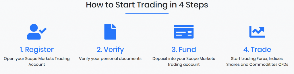 Scope Markets Review: Getting Started