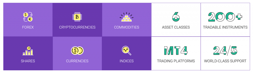 Tradeo Review: Broker Features
