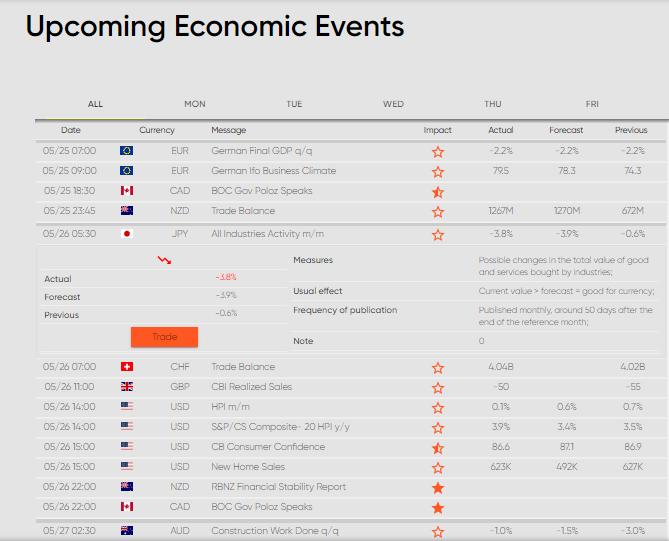 eXcentral Review: Economic Calendar